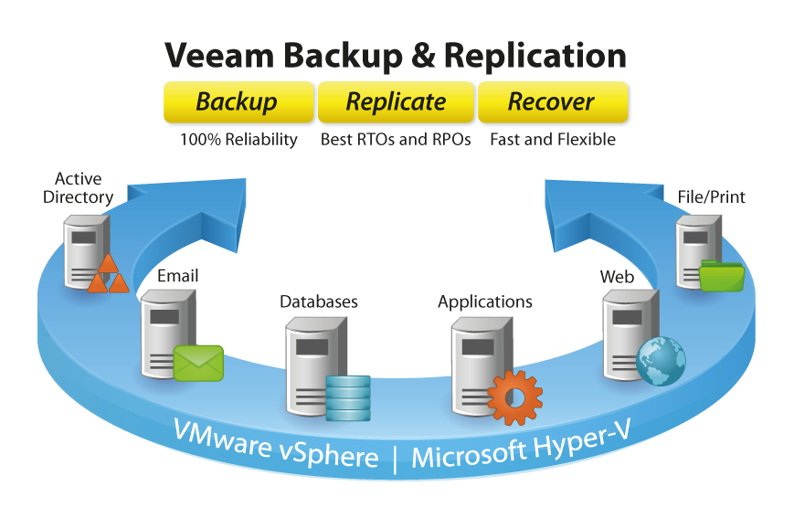 Veeam Backup and Replication software