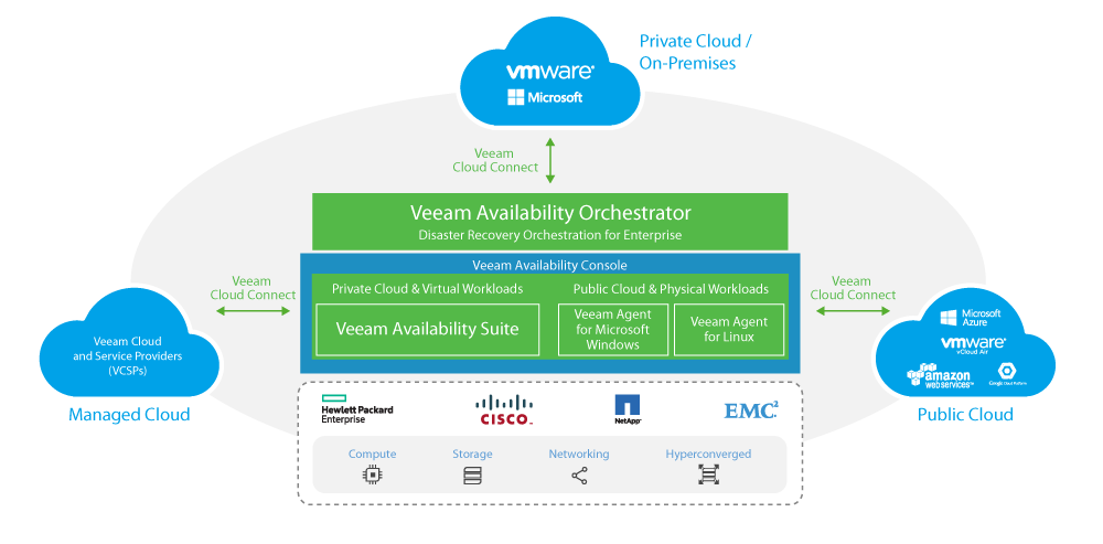 Veeamshop: Veeam Availability Platform - schema