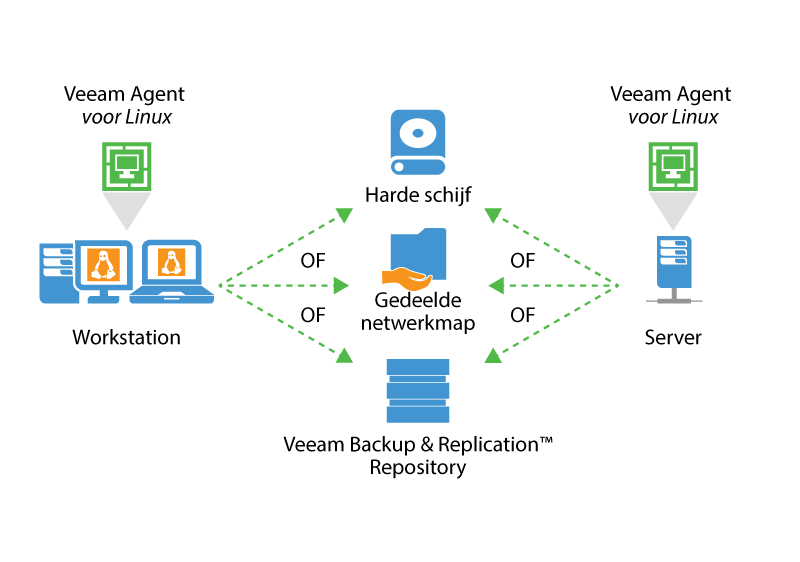 Veeamshop: Veeam Linux Agents - How it Works - schema