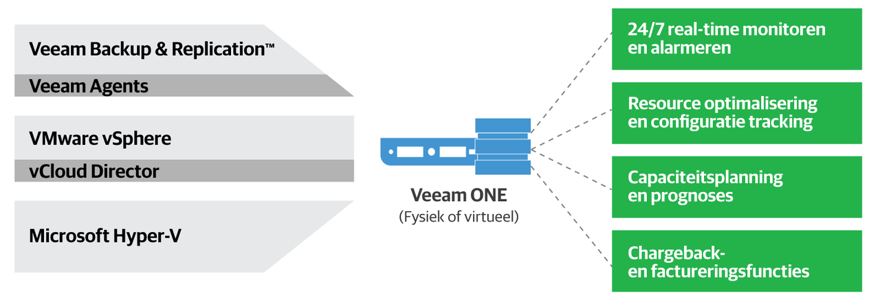 Veeamshop - Veeam One quote