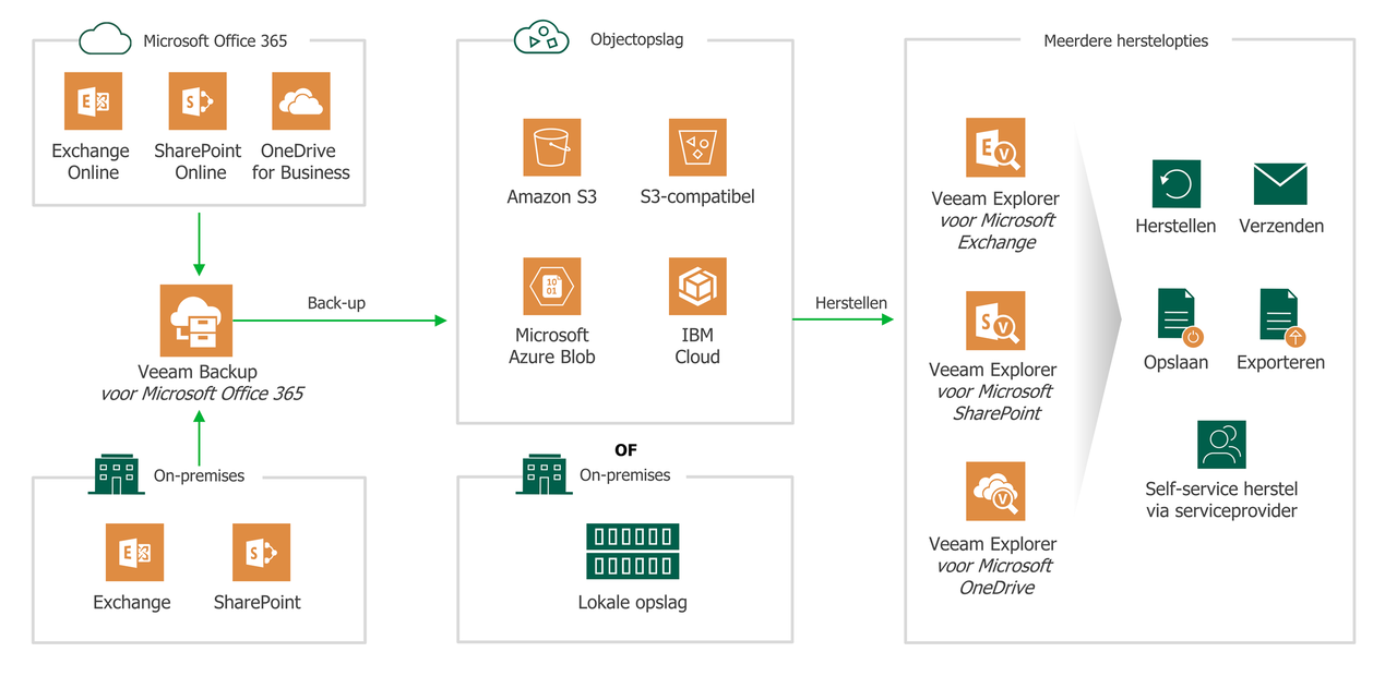 Veeamshop - Veeam Backup for Microsoft365 uitgelegd